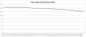 sam-smith-tickets