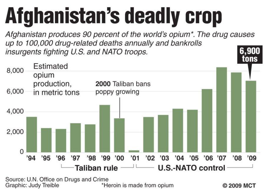afghan_opium_production_1994_2009